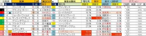5.1 阪神4R 障害未勝利・予想