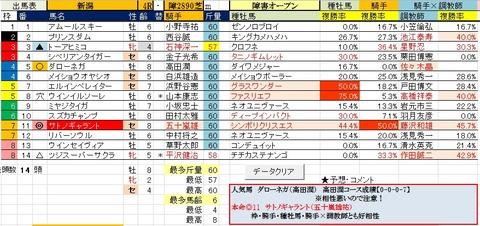 29 新潟4R 障害オープン・予想