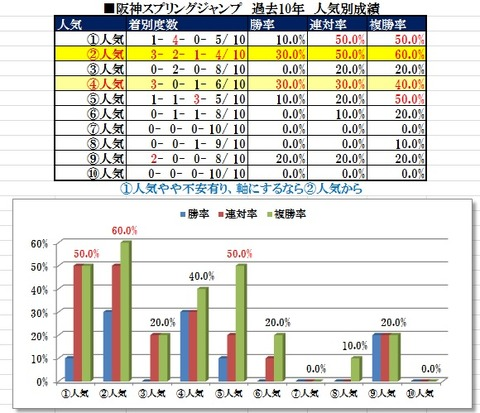 11 阪神スプリングJ データ1(人気)