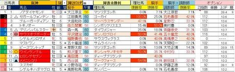 12.23 阪神5R 障害未勝利・予想