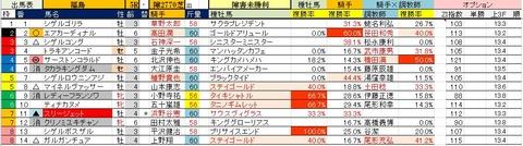 19 福島5R 障害未勝利・予想