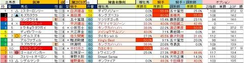 1 阪神4R 障害未勝利・予想