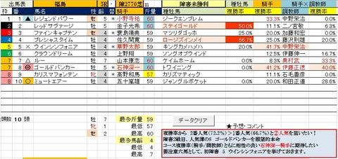 22 福島5R 障害未勝利・予想