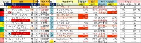 12.22 阪神5R 障害未勝利・予想