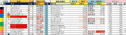 6.17 阪神4R 障害未勝利・予想