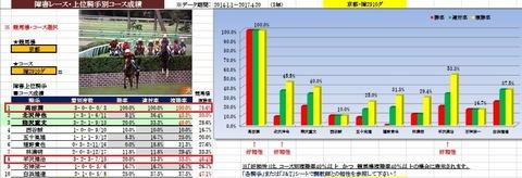 28 京都4R 障害未勝利 データ2