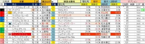 2.22 京都4R 障害未勝利・予想