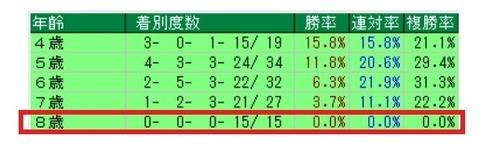 12.22 中山大障害データ1