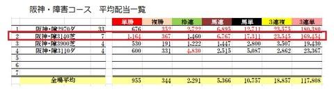 16 阪神ジャンプS データ2