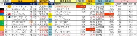 4.19 福島4R 障害未勝利・予想