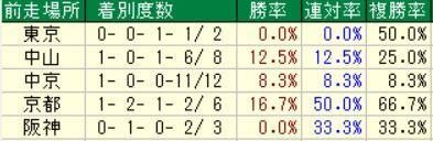 3.30 阪神8R データ5