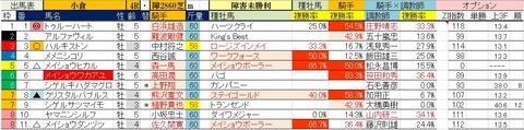 8.26 小倉4R 障害未勝利・予想