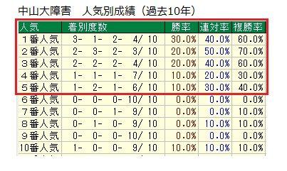 23 中山大障害 データ1