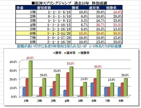 11 阪神スプリングJ データ2(枠)