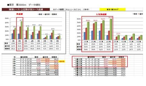 7 東京4R 障害3000m データ傾向1