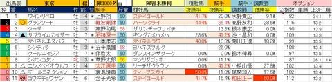 11.23 東京4R 障害未勝利・予想