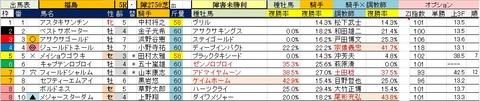 12 福島5R 障害未勝利・予想