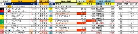 20 福島4R 障害未勝利・予想
