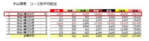 18 中山4R 障害未勝利 データ2