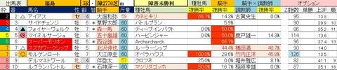 4.25 福島5R 障害未勝利・予想
