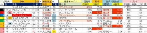 6.29 中京4R 障害オープン・予想