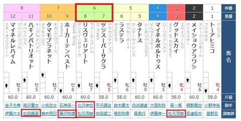 26 新潟8R 新潟ジャンプS・枠順確定