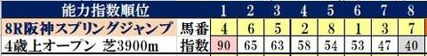 3.13 阪神8R コンピ指数