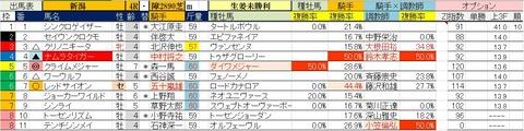 5.16 新潟4R 障害未勝利・予想