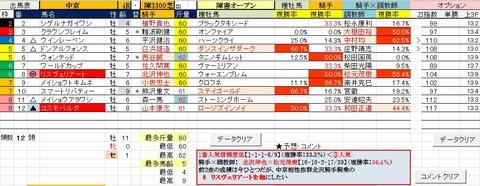 1 中京4R 障害オープン・予想