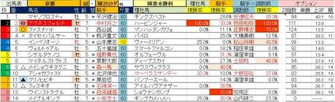 1.25 京都4R 障害未勝利・予想