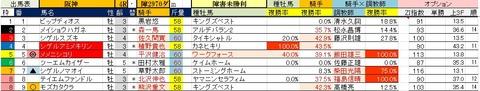 10 阪神4R 障害未勝利・予想