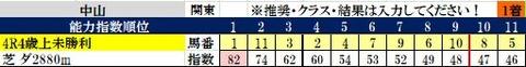 1 中山4R コンピ指数
