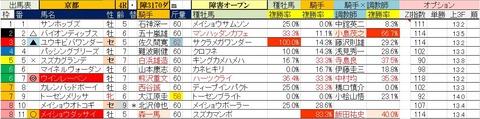 11.25 京都4R 障害オープン・予想