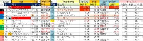 12.27 阪神5R 障害未勝利・予想