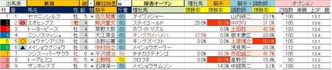 10.20 新潟4R 障害オープン・予想