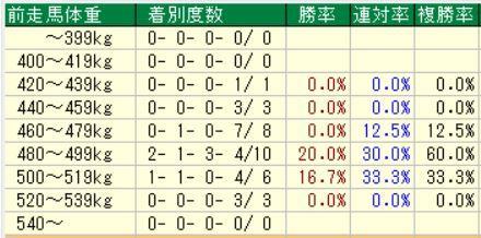 3.30 阪神8R データ2