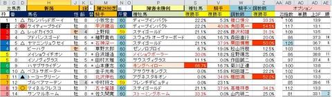 5.19 新潟1R 障害未勝利・予想
