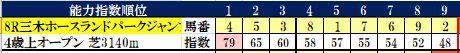31 阪神8R コンピ指数