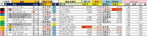 7.15 福島4R 障害未勝利・予想