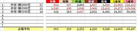 9.19 阪神ジャンプS データ傾向3 中京平均配当