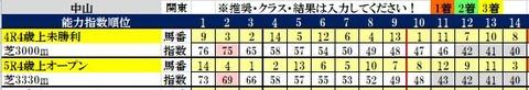 13 中京4・5R コンピ指数