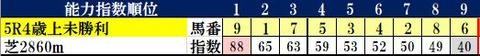 2.13 小倉5R コンピ指数