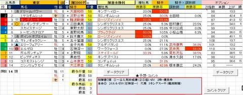 7 東京4R 障害未勝利・予想