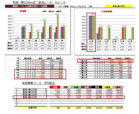 6 新潟1R 障害OP データ1