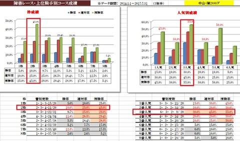 9 中山4R 障害データ2