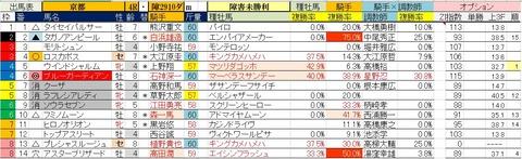 2.23 京都4R 障害未勝利・予想
