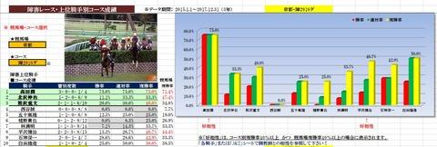 7 京都4R 障害未勝利 データ1