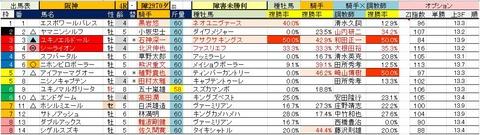 6.3 阪神4R 障害未勝利・予想