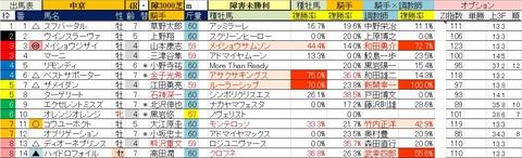 3.28 中京4R 障害未勝利・予想