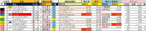 7.22 中京4R 障害未勝利・予想